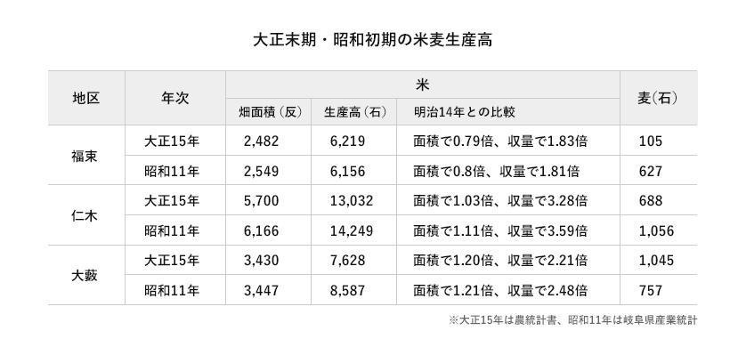 大正末期・昭和初期の米麦生産高